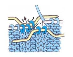 Снятие петель на две дополнительные спицы
