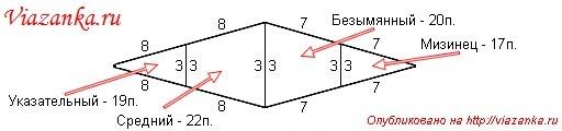 Распределение петель для вязания пальцев